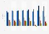 Marge opérationnelle de LVMH selon l'activité 2015-2017