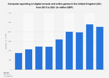 Digital console and PC games: consumer spending in the United Kingdom (UK) 2013-2017