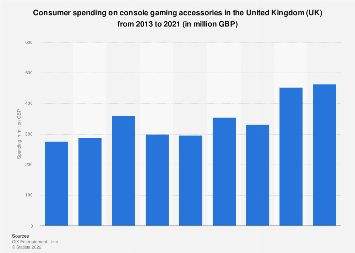 Spending on gaming peripherals and accessories in the United Kingdom (UK) 2013-2017