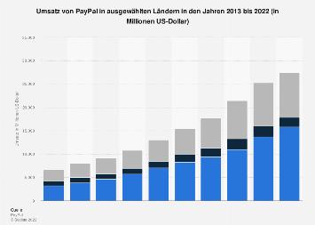 Paypal Weltweit Verfgbar