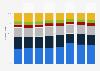 Distribution des ventes de boissons alcoolisées en valeur de LVMH par zone 2015-2018