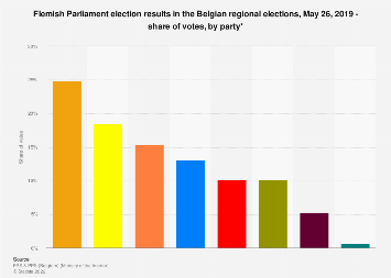 Belgian regional elections: Flemish Parliament election results 2019, votes by party