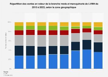 Distribution des ventes habillement en valeur de LVMH par zone 2015-2017