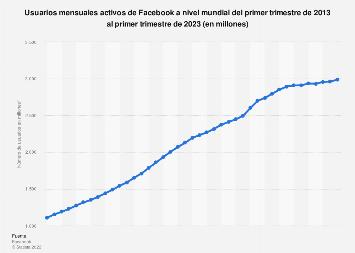 Facebook: número mundial de usuarios T1 2013-T1 2019