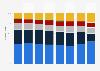 Répartition des ventes de la distribution sélective de LVMH par zone 2015-2018