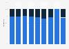 Distribución de empleados de C&A Modas España S.L. 2011-2018, por tipo de contrato