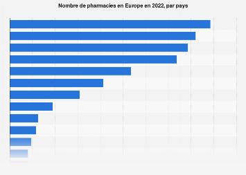 Nombre de pharmacies dans les pays européens 2015