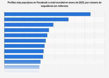 Perfiles oficiales más seguidos en Facebook en abril de 2017, por número de fans