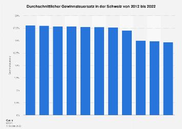 Gewinnsteuersatz in der Schweiz bis 2017