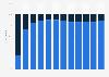 Twitter: distribución porcentual de los ingresos 2010-2016, por segmento de actividad