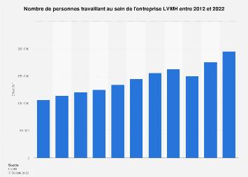 Nombre de salariés de LVMH 2012-2017