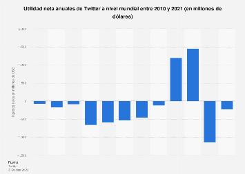 Twitter: ingresos netos anuales 2010-2016