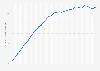 Twitter: número de usuarios mensualmente activos T1 2011-T1 2019