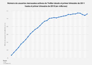 Twitter: número de usuarios mensualmente activos T1 2011-T4 2017