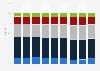 Distribution par âge des salariés de LVMH 2014-2018