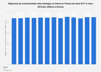 Dépenses mensuelles de consommation en biens des Français mars 2017-2018