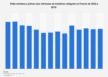 Assurance automobile : ratio sinistres à primes (S/P) par type en France 2005-2015