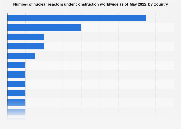 Number of under construction nuclear reactors worldwide 2019