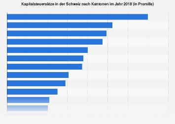 Kapitalsteuersätze in der Schweiz nach Kantonen 2018