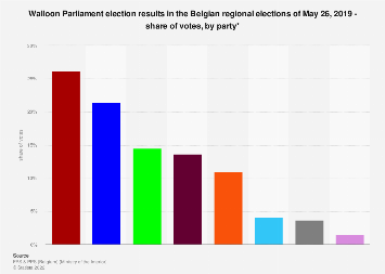Belgian regional elections: Walloon Parliament election results 2019, votes by party
