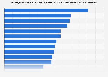 Vermögenssteuersätze in der Schweiz nach Kantonen 2018
