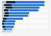 Anzahl der Social Media-Profile von Schweizer Unternehmen nach Plattform 2015