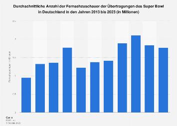 TV-Quoten des Super Bowl in Deutschland bis 2018