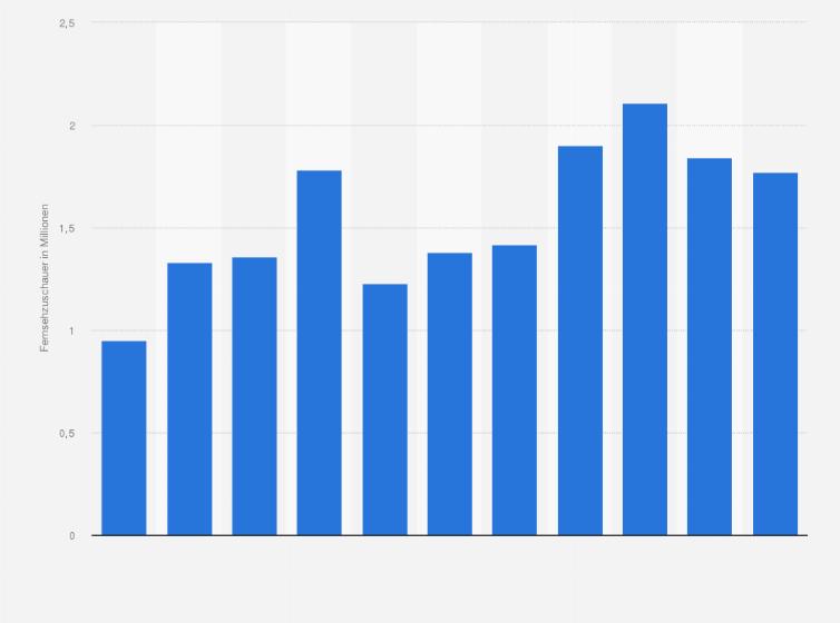 Durchschnittliche Anzahl der Fernsehzuschauer der Übertragungen des Super  Bowl in Deutschland in den Jahren 2013 bis 2019 (in Millionen) ca56914fe