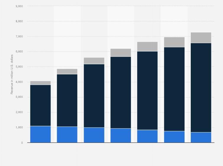 Global Social Casino Revenue By Platform 2020 Statista
