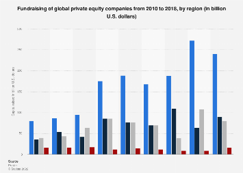Value of private equity fundraising 2010-2018, by region
