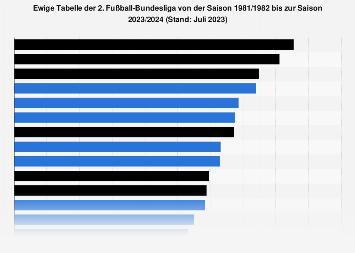 2 Fussball Bundesliga Ewige Tabelle Bis 2019 2020 Statista