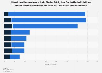 Verwendete Kennzahlen zur Erfolgsmessung von Social Media in der Schweiz 2019