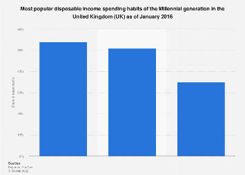 Millennials disposable income spending habits in the United Kingdom (UK) January 2016