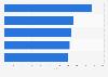 Spieler mit den meisten Einsätzen in der 2. Fußball-Bundesliga bis 2019