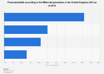 Common Millennial financial pitfalls in the United Kingdom (UK) as of January 2016