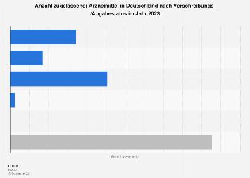 Anzahl Arzneimittel in Deutschland nach Verschreibungs-/Abgabestatus 2018