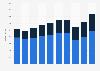 Umsatz der Bobst Group nach Segmenten bis 2018