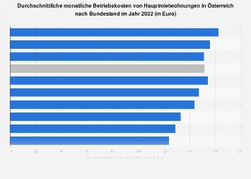 Betriebskosten von Hauptmietwohnungen in Österreich nach Bundesland 2016