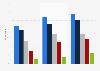 Netflix usage penetration by age in the United Kingdom (UK) 2015-2016