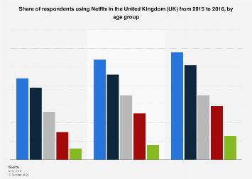 Netflix usage penetration by age in the United Kingdom (UK) 2015-2016