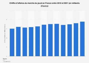 Chiffre d'affaires de l'industrie du jouet en France 2010-2017