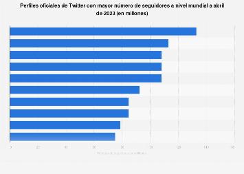 Twitter: cuentas con mayor índice de seguidores en todo el mundo en mayo de 2018