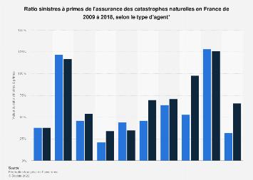 Ratio sinistres à primes de l'assurance catastrophes naturelles en France 2009-2018