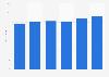 Durchschnittliche Vergütung pro Auftrag als Mystery Shopper bis 2016