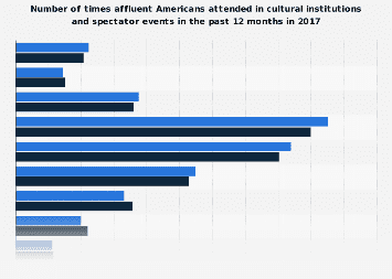 Number of times affluent Americans attended in cultural events/ institutions 2017