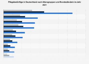 Pflegebedürftige in Deutschland nach Altersgruppen und Bundesländern 2017