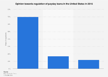 Payday loans high approval rates image 2