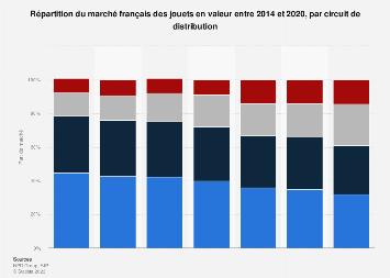Distribution du secteur des jouets par circuit de distribution en France 2014-2016