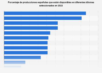 Idiomas disponibles en las producciones españolas de videojuegos 2018