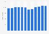 Número de usuarios activos en juegos online en España en 2014, por mes